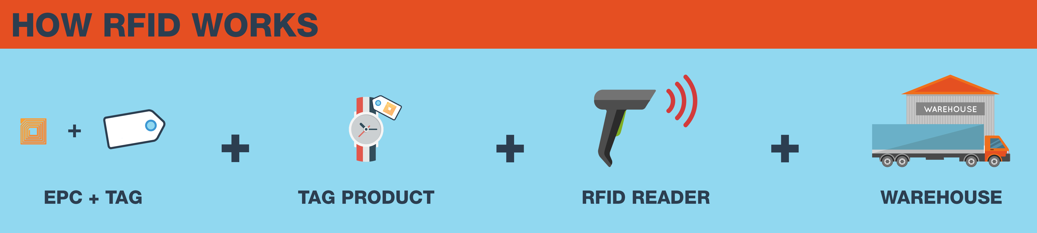 How RFID works for retailers and retail manufacturers.
