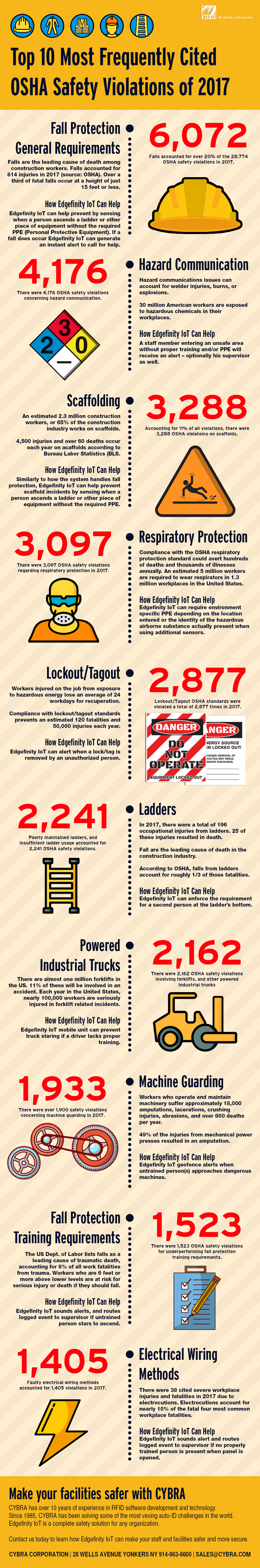 OSHA Safety Violations Infographic