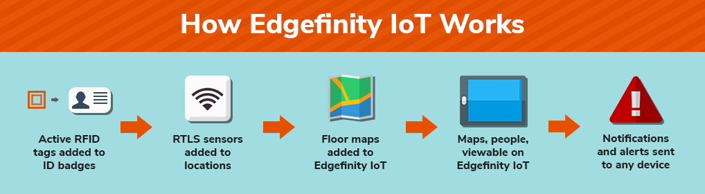 How Edgefinity IoT tracks visitors and contractors in your facility.