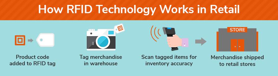 Omnichannel deployment  - how RFID works in retail.