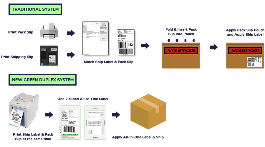 Combine shipping documents onto one label with CYBRA's duplex label printing solution.