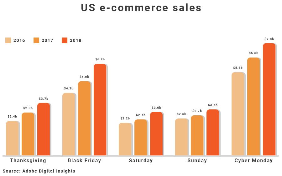 Black Friday 2018 weekend sales results