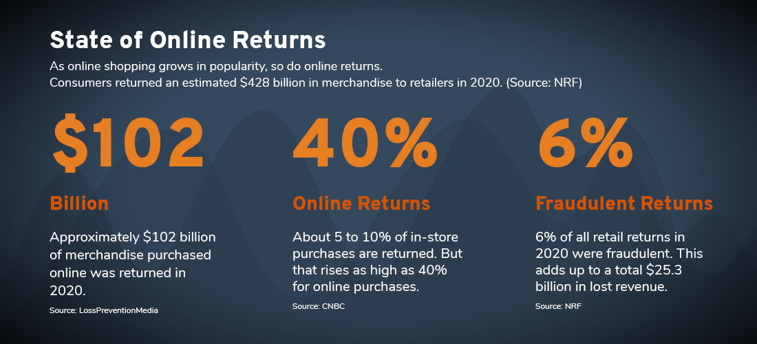 Online Returns Stats for 2020